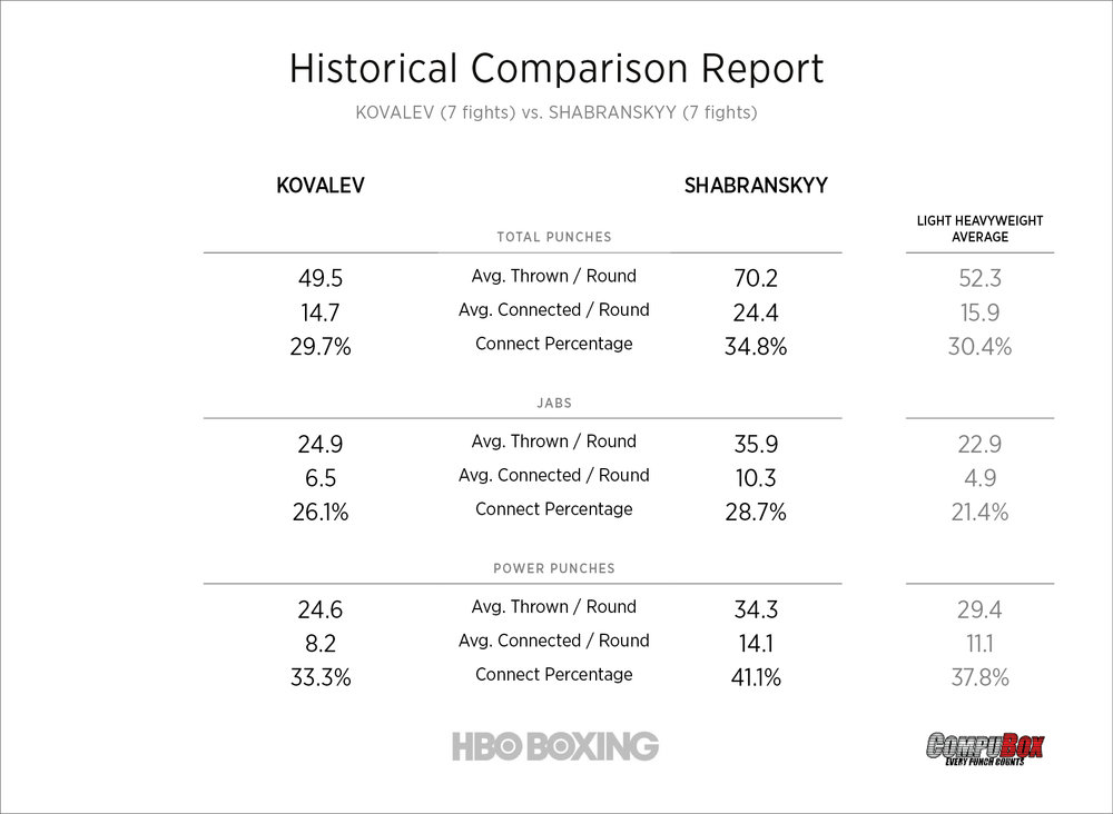 kovalev-vs-shabranskyy-stats.jpg