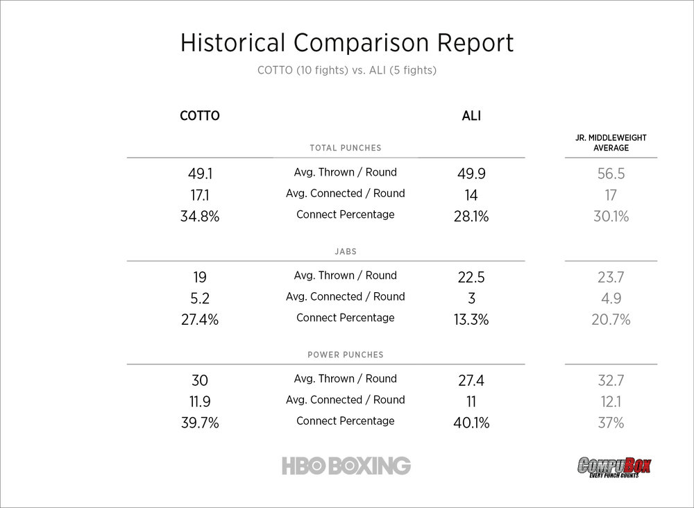 cotto-vs-ali-stats.jpg