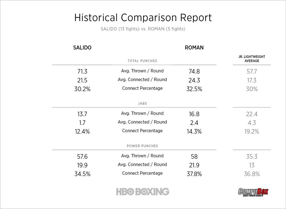 salido-vs-roman-stats.jpg