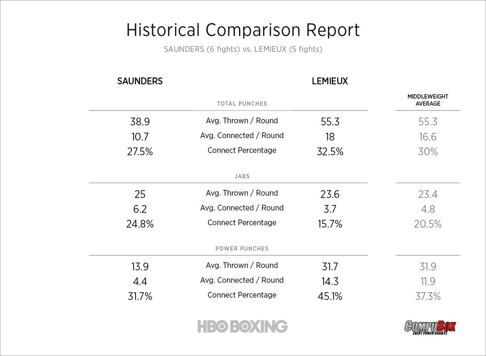 saunders-vs-lemieux-stats.jpg