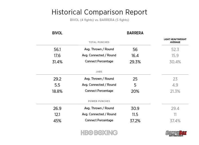 bivol-vs-barrera-compbox.jpg