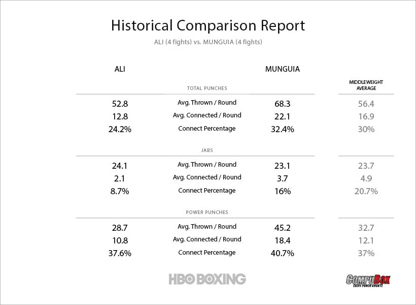 ali-vs-munguia-stats.jpg