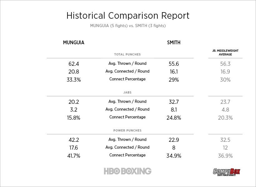 munguia-vs-smith-stats.jpg