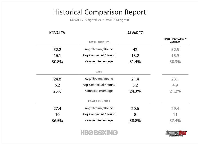 kovalev-vs-alvarez-stats.jpg
