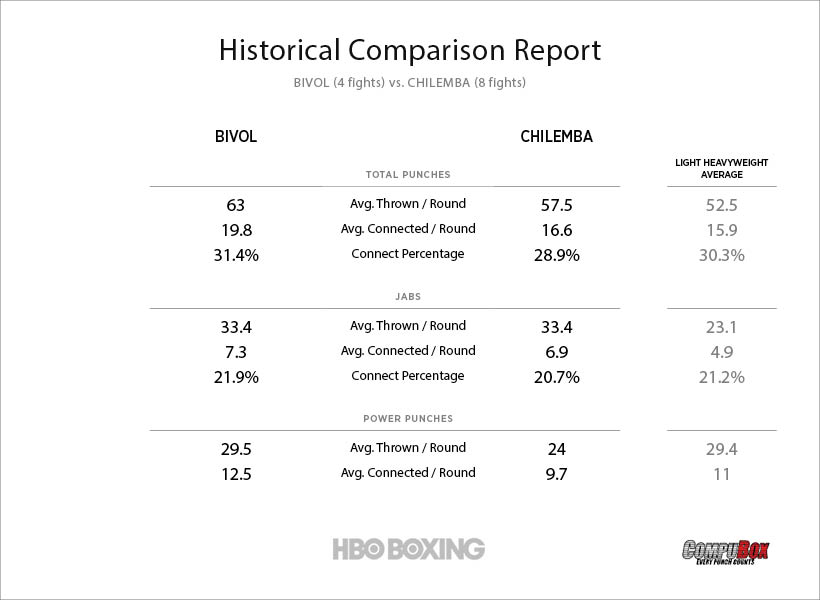 bivol-vs-chilemba-stats.jpg