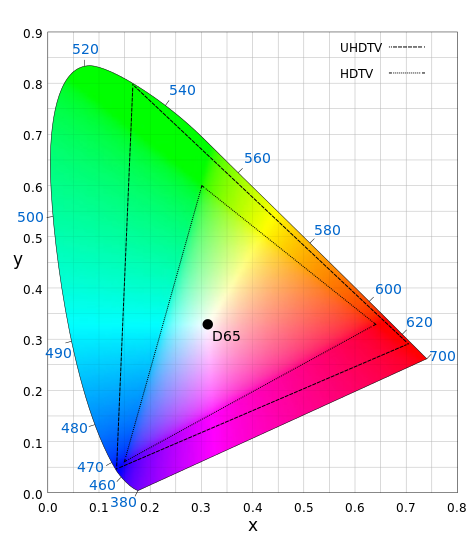 UHD Color (large triangle) Vs. HDTV (small triangle)