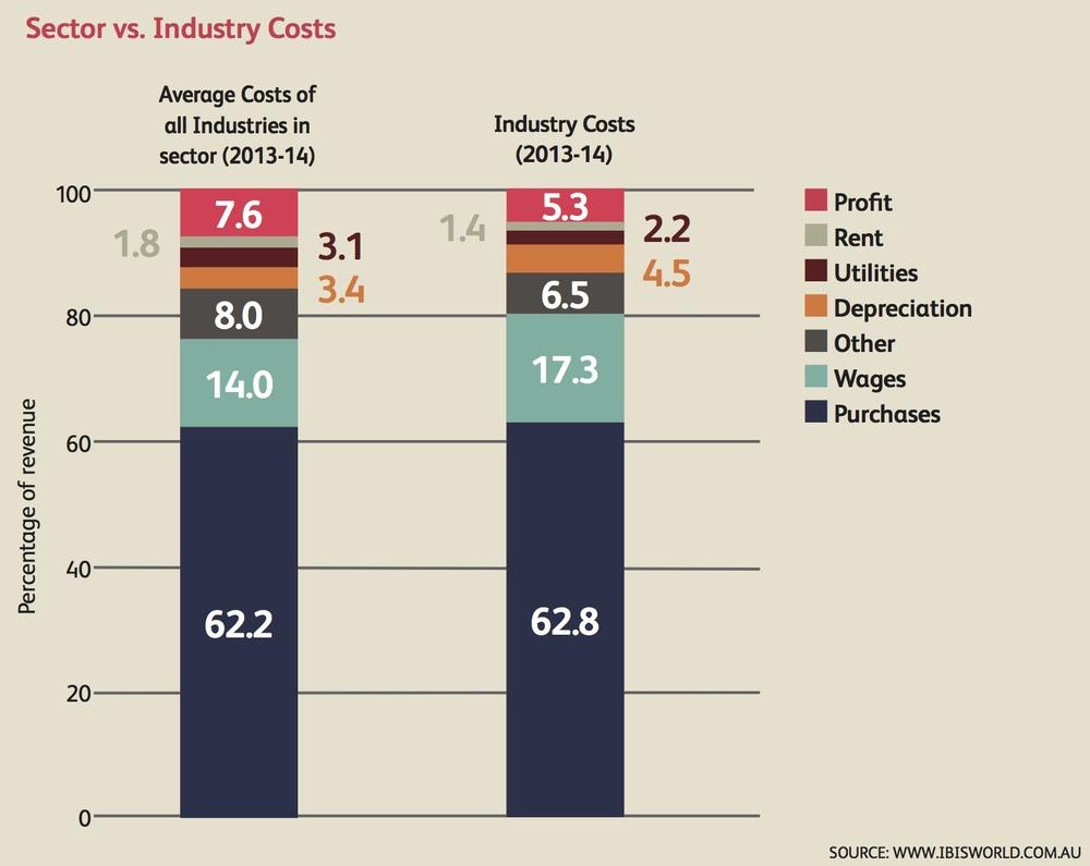 Figure 1: Wine sector costs vs Industry Costs (Lin 2013, p.24)