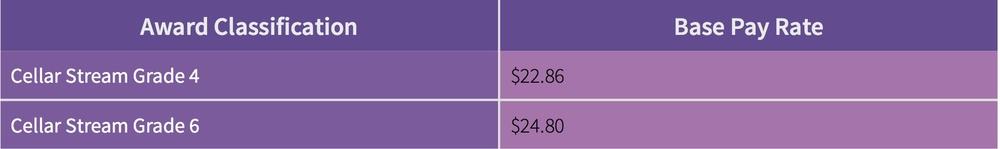 Table 2: Wine Industry Award Wages (FairWork Ombudsmen 2012, pp.4-9)