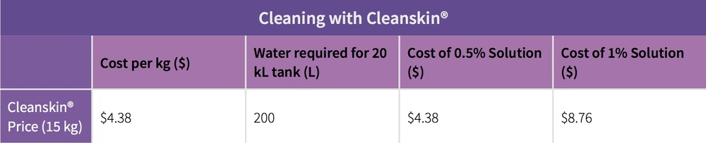 Table 3: Cleanskin® chemical cost per wash