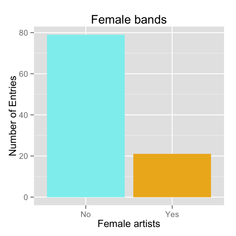 femaleArtists.png