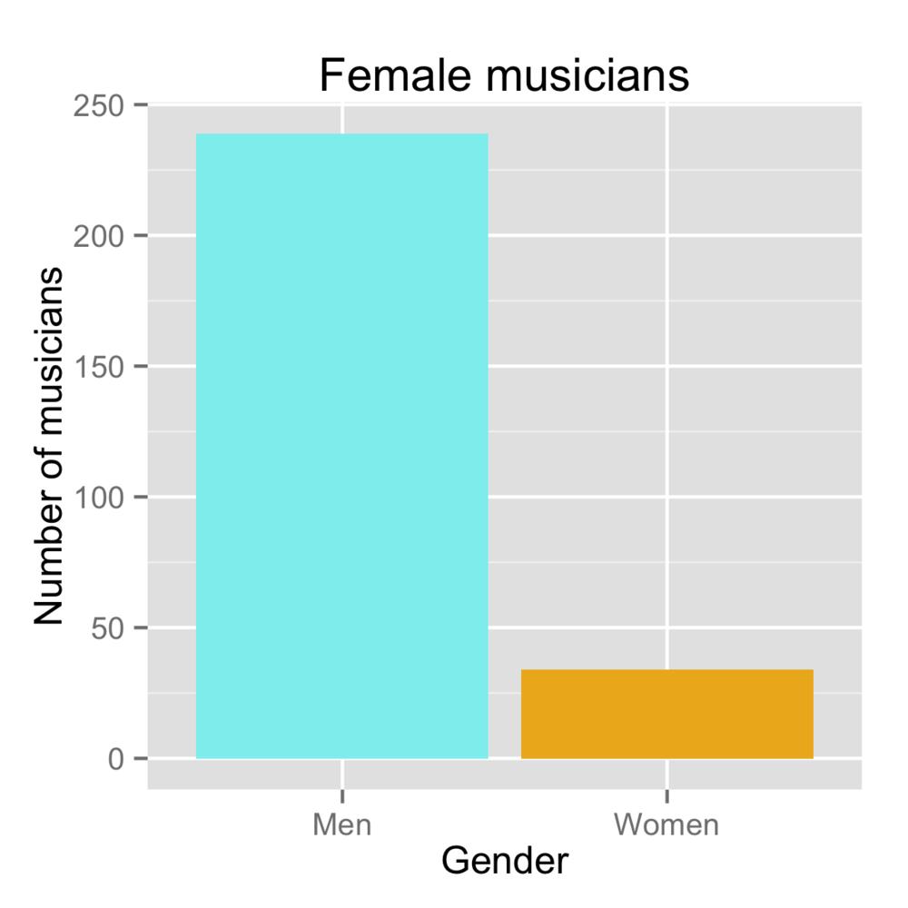 femaleMusicians.png