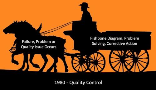Quality Control - 1980