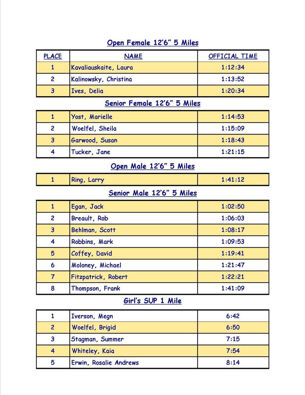2015 Race Results 2.jpg