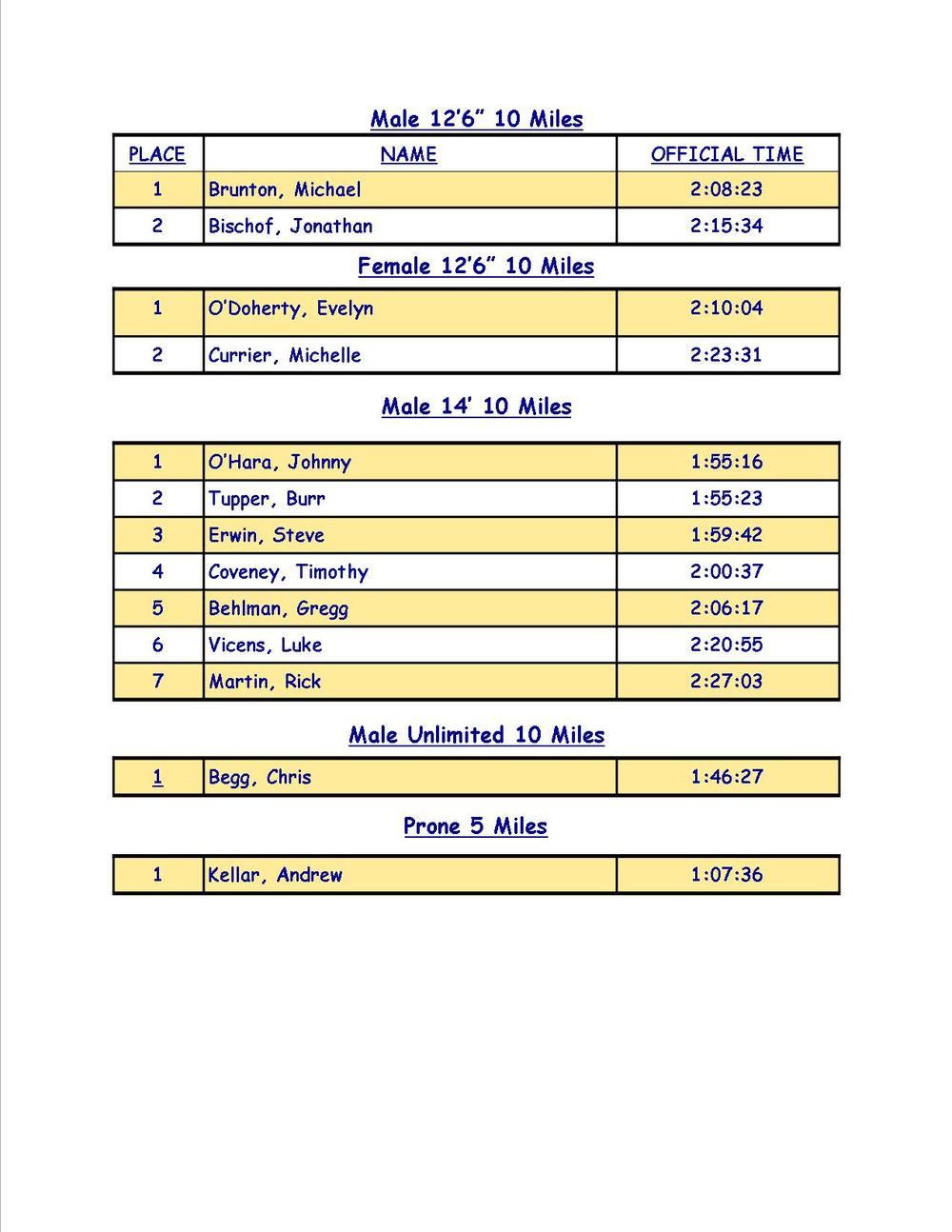 2015 Race Results 3.jpg