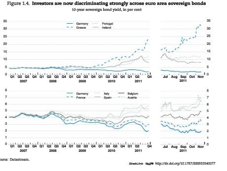 EuroBorrowingCosts