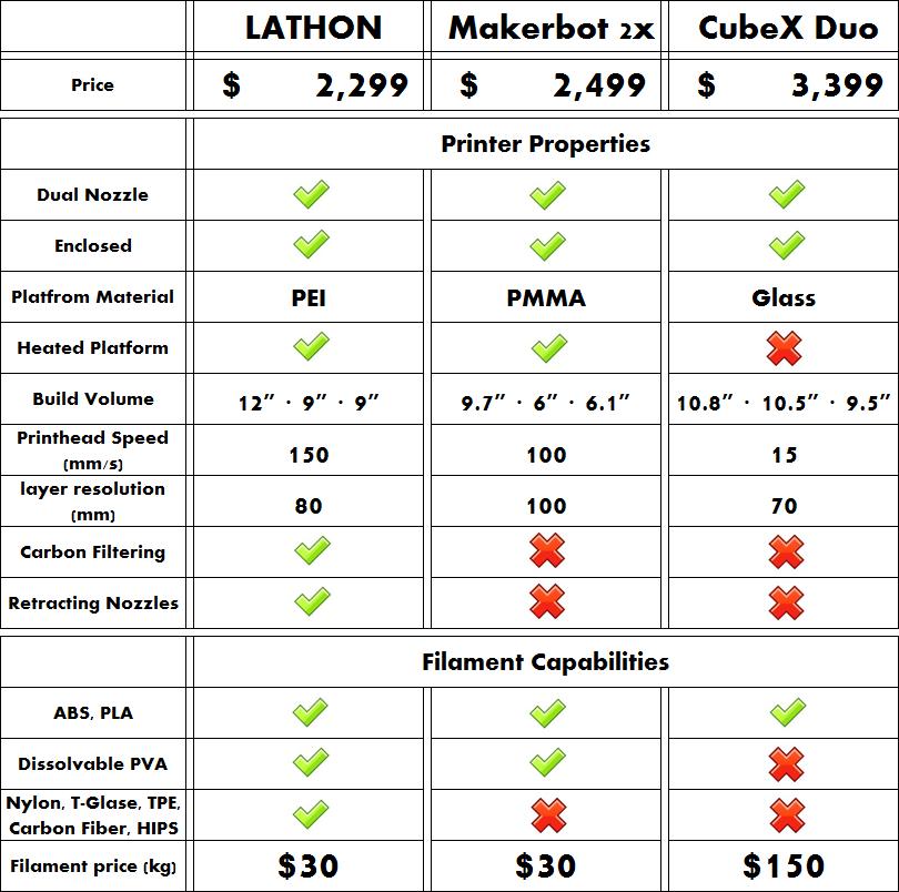 LATHON-3D-Printer-Comparison-Chart