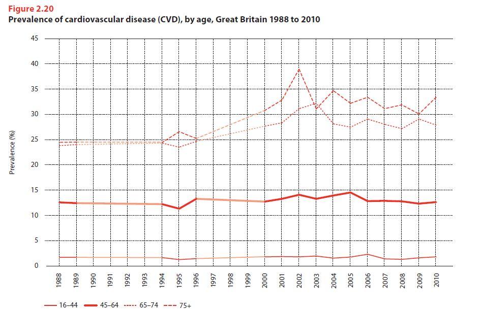 Cardiovascular Disease Prevalence.JPG
