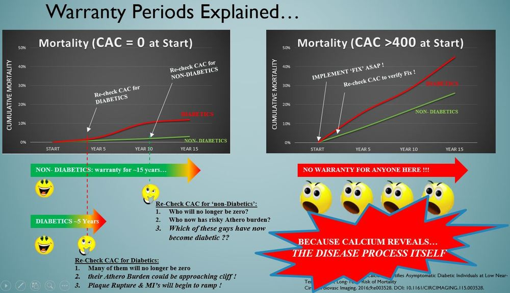 Yep - CAC is the way to assess your atherosclerotic burden, and whether the cliff is near. Period.