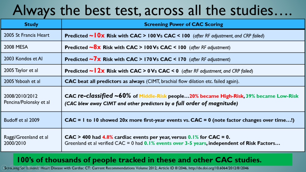 Yeah - that's why CAC is now enshrined in the US and European guidelines for middle-risk (i.e. most) people. It blows away the other fluff-tests.