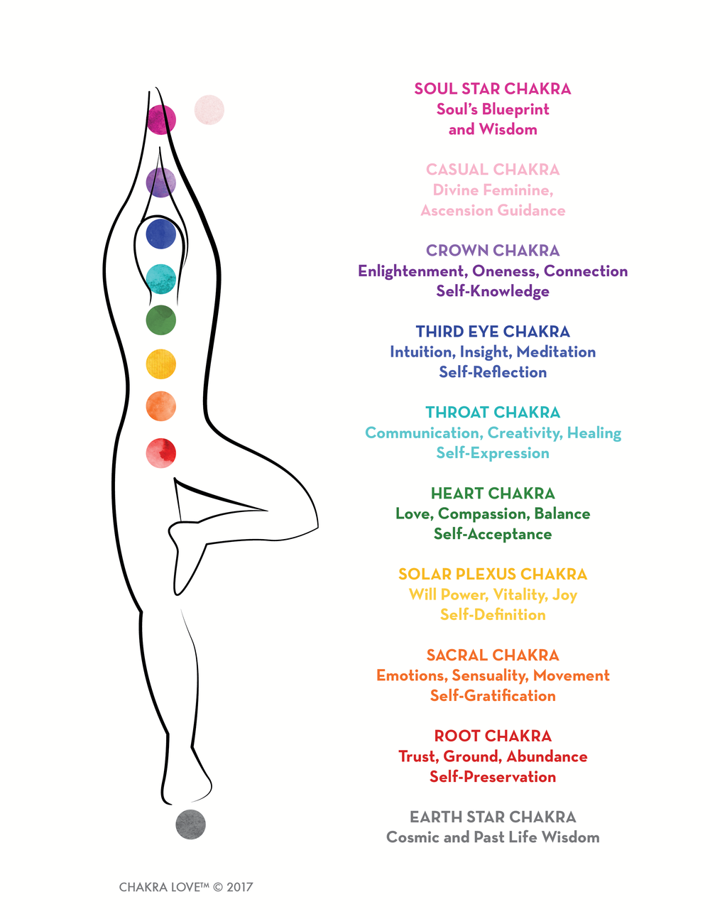 Learn more in our Chakra Love Basics book.