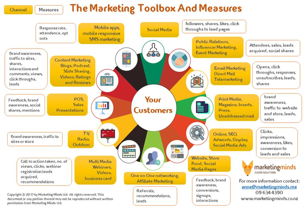 marketing channels marketing minds nz