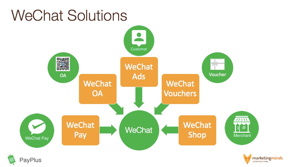 wechat solutions.jpeg