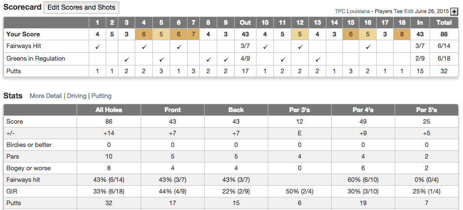 TPC Louisiana Score Card