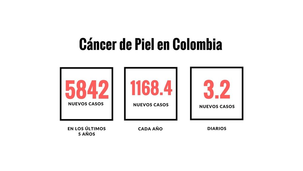 Cancer+de+Piel+Colombia+Skin+Cancer+Colombia.jpg
