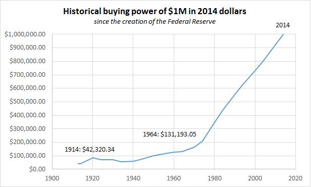 Buying_power_million_dollars