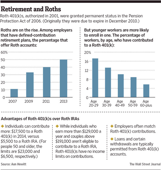 Retirement_and_Roths