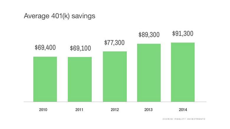 Average 401k balances 2014