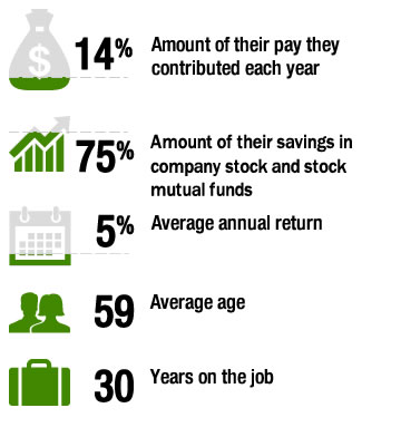 401(k) millionaires by the numbers.