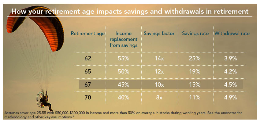 3. The savings factor, savings rate, and withdrawal rate targets are based on simulations based on historical market data. These simulations take into account the volatility that a variety of asset allocations might experience under different market conditions. Given the above assumptions for retirement age, planning age, wage growth, and income replacement targets, the results were successful in nine out of 10 hypothetical market conditions where the average equity allocation over the investment horizon was more than 50% for the hypothetical portfolio. Remember, past performance is no guarantee of future results. Performance returns for actual investments will generally be reduced by fees or expenses not reflected in these hypothetical calculations. Returns will also generally be reduced by taxes.