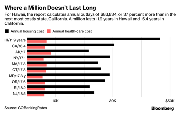 Retirement States where 1 mil lasts the shortest.png