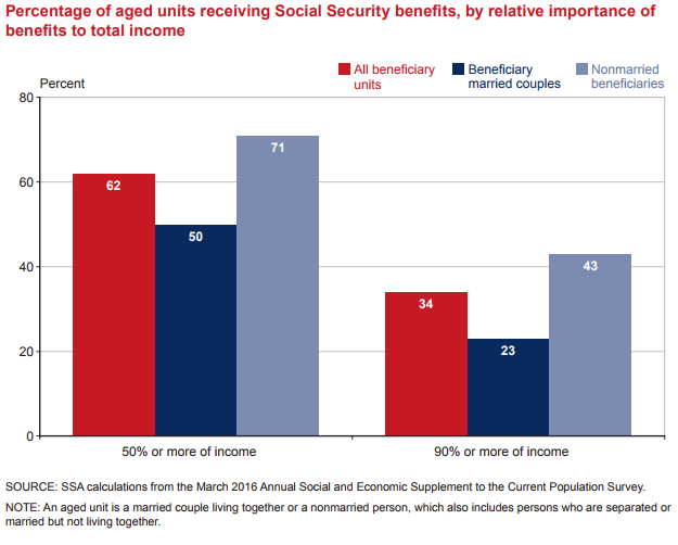 Table showing that more than half of retirees count on Social Security for at least 50% of their income, and more than 20% count on it for 90% or more of income. © Social Security Administration