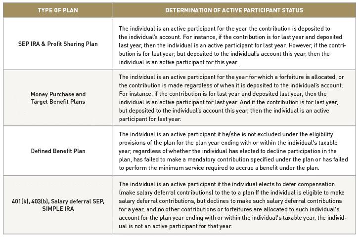 Retirement Determining Active Participation Status.png