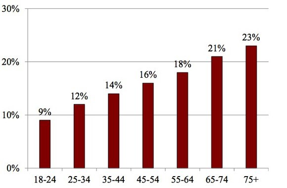 PERCENTAGE OF FAMILIES MAKING AN EXTRAORDINARY MEDICAL PAYMENT DURING THE YEAR (DEFINED AS A PAYMENT OF MORE THAN $400 AND GREATER THAN 1% OF HOUSEHOLD INCOME)  SOURCE: CENTER FOR RETIREMENT RESEARCH
