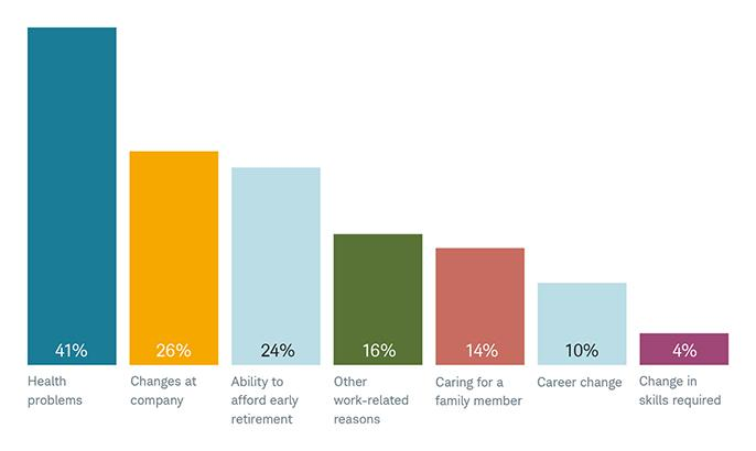 Breaking ties . Most of the reasons older workers face early retirement are beyond their control.  Source: 2017 Retirement Confidence Survey , Employee Benefit Research Institute.
