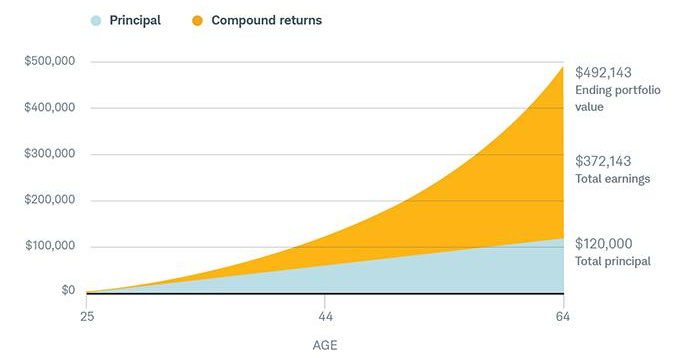 A little goes a long way. A person who invests just $3,000 a year for 40 years could end up with nearly $500,000—three-quarters of which would be from compound returns.                                                                  The chart above is hypothetical and for illustrative purposes only. Earnings assume a 6% annual rate of return and do not reflect the effects of fees or taxes.
