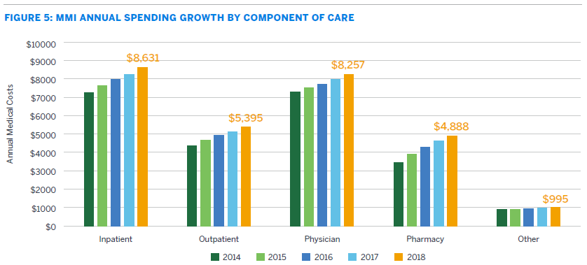 Annual Medical Spending Growth By Component of Care.png