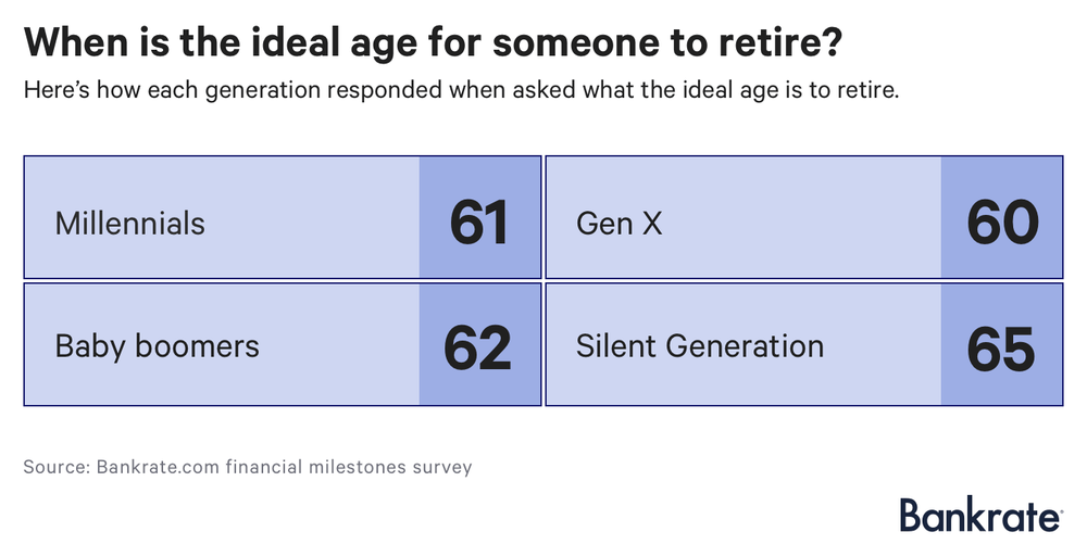 Retirement ideal age for someone to retire by generation.png
