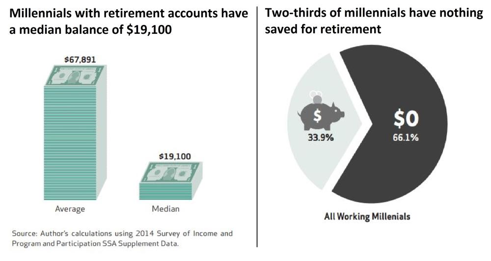 Retirement Millennial retirement balances and savings.png