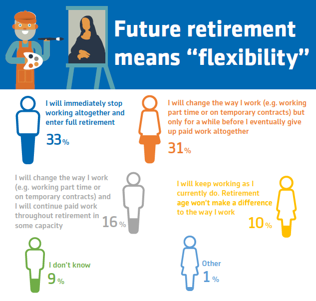 Source: The Aegon Retirement Readiness Survey 2017