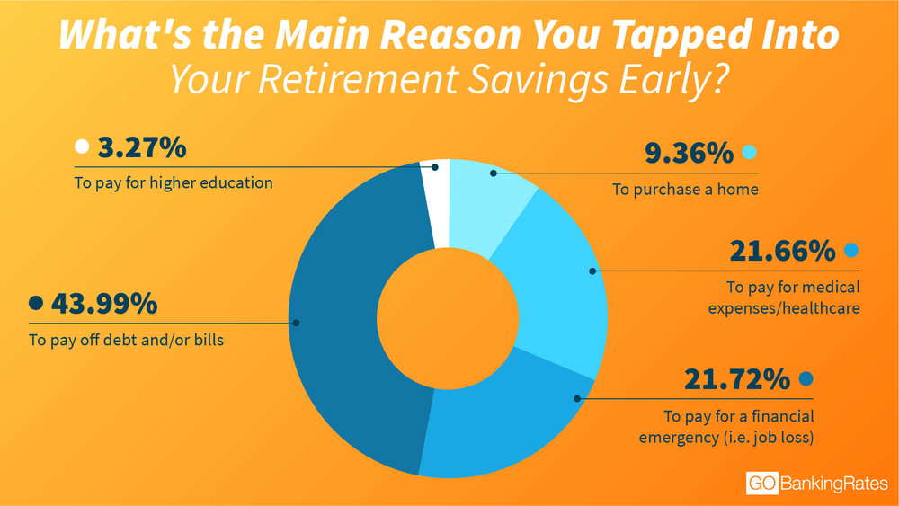 Retirement why people tap into retirement savings early.png