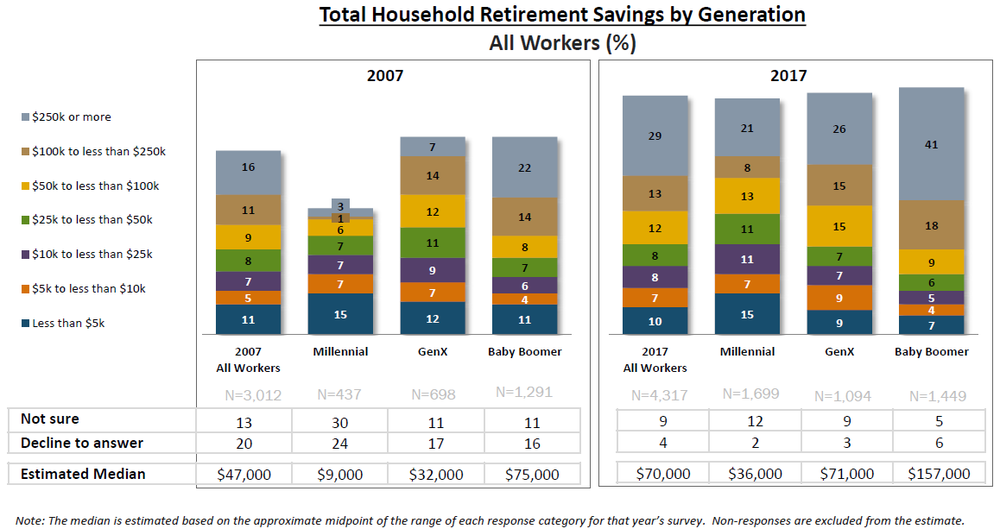 Financial Adviser San Ramon total household retirement savings by generation.png