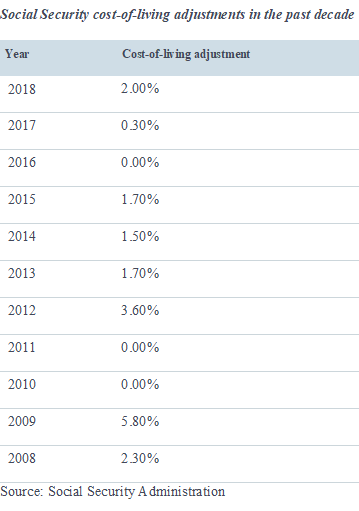 Financial Planning Bay Area Social Security COLAs in the past decade.png