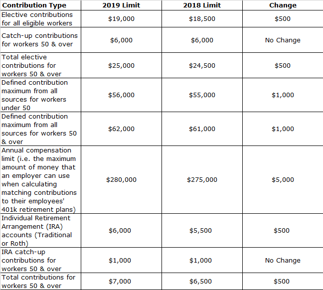 Retirement Planning San Ramon 2019 contribution limits.png