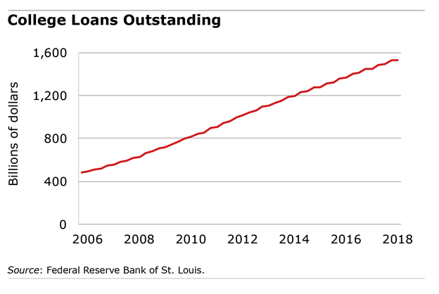 Financial Planning San Ramon College Loans Outstanding.png