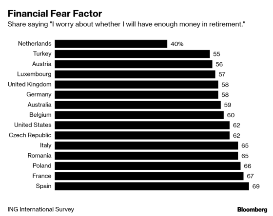 Bay Area Financial Adviser Percentage of people worried about having enough money in retirement.png