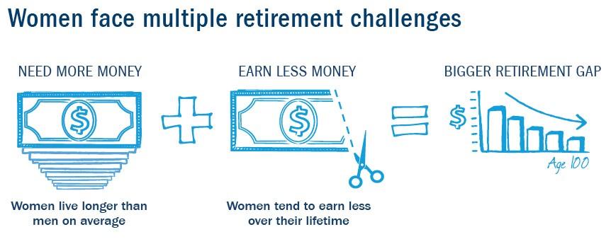 San Ramon Financial Adviser Women face multiple retirement challenges.jpg